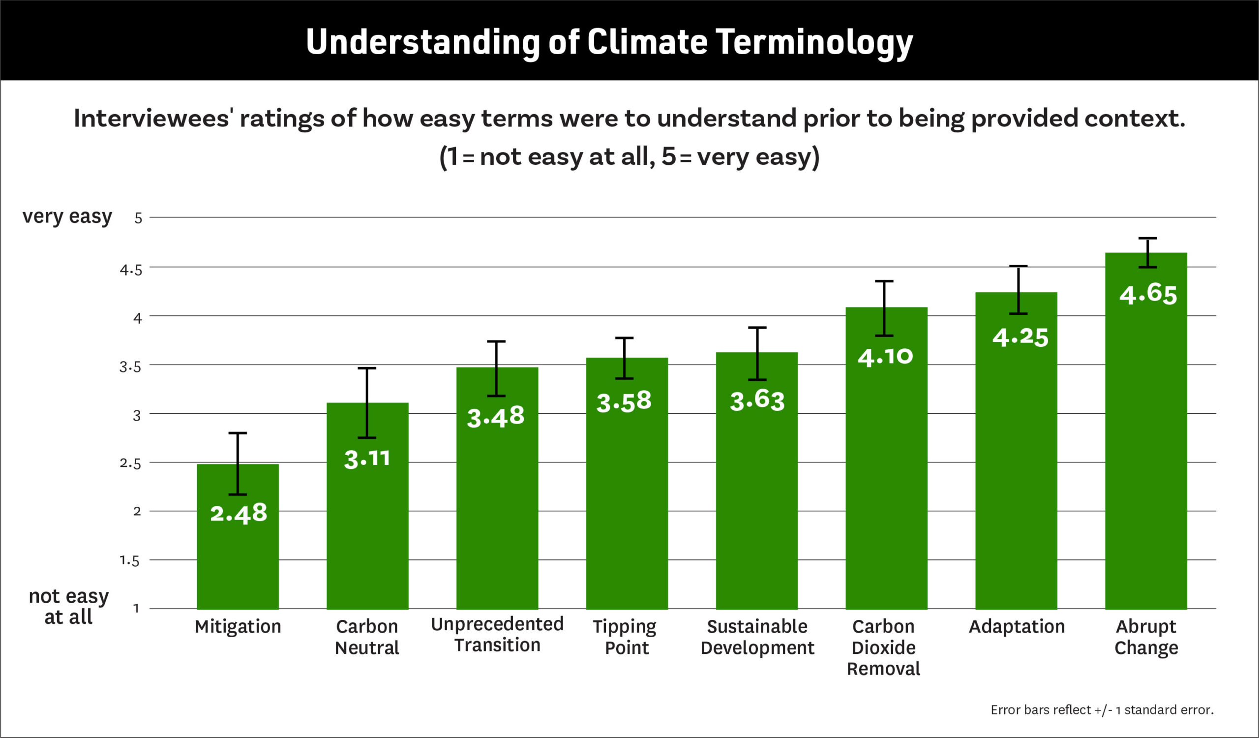 Understand of Climate Terminology-USC Public Exchange
